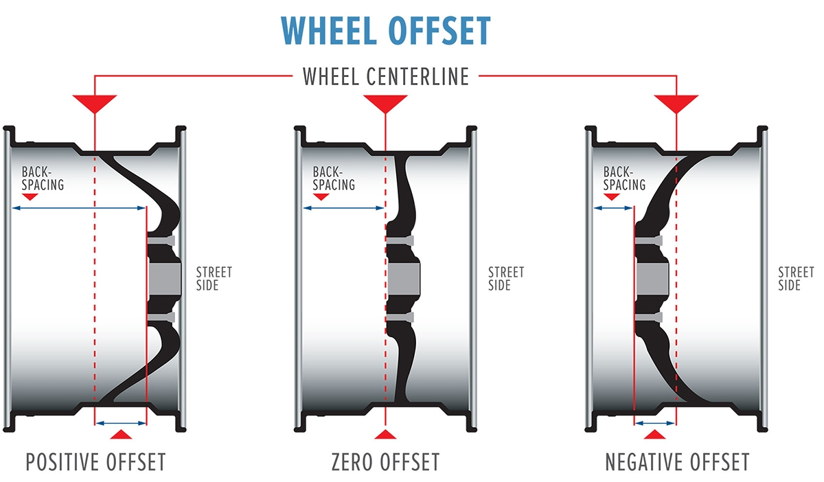 Wheel Fitment Guide | Upcoming New Car Release 2020